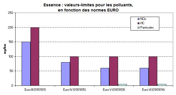 Essence : valeurs-limites pour les polluants, en fonction des normes EURO