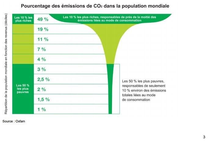Inegalités et émissions de CO2