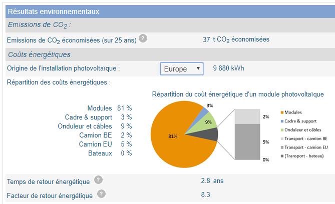 Calcul des économies de CO2 grâce aux panneaux photovoltaïques