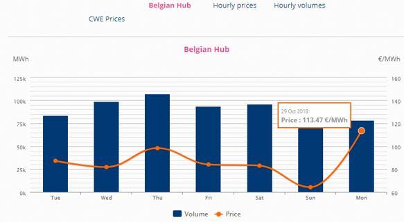 Prix de l'électricité sur les marchés de gros - Belpex