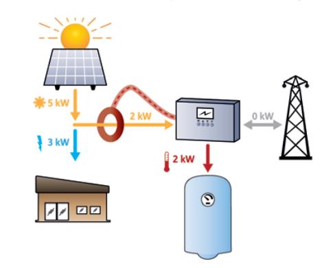 Principe de fonctionnement du PV Heater
