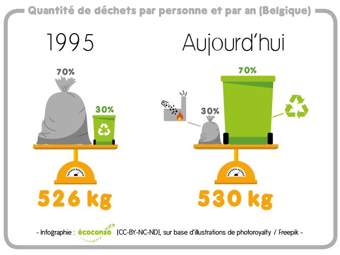 Quantité de déchets produite par personne et par an en 1995 et aujourd'hui