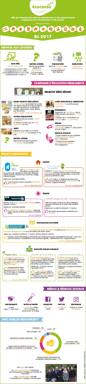 Rapport d'activités 2017 d'écoconso