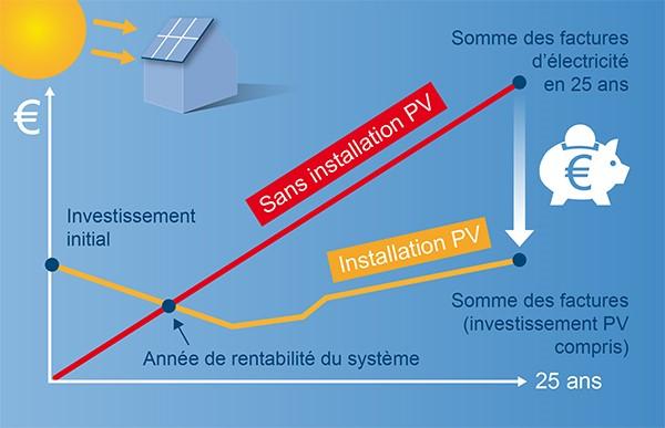 Rentabilité du photovoltaïque