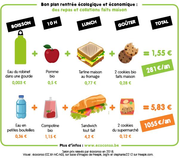 École : des repas et collations maison et moins chers