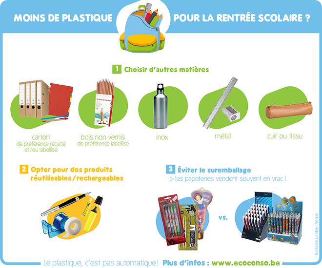 Matériel scolaire écologique sans plastique