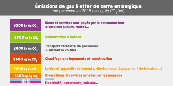 Répartition de l'empreinte carbone belge