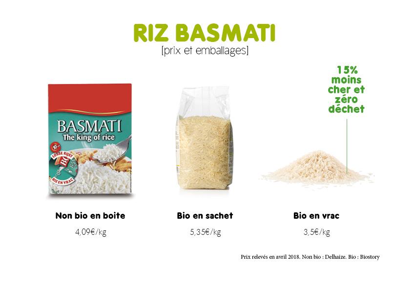 Le riz basmati bio 15% moins cher que le non bio en boite