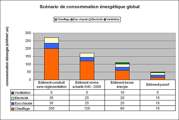 Consommation d'énergie par type de bâtiment