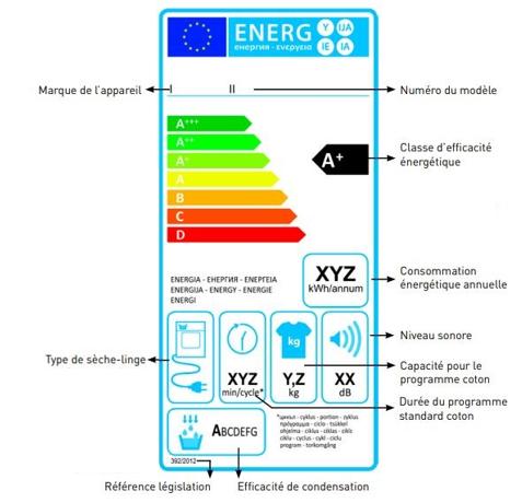 Étiquette énergie d'un sèche-linge