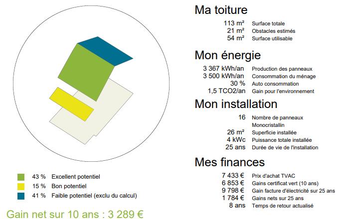 Simulation de gain avec le photovoltaïque