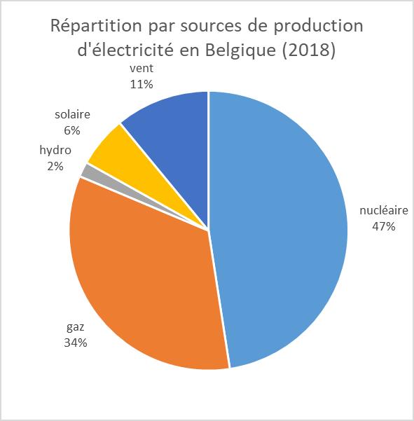 Sources de production d'énergie pour le Belgique