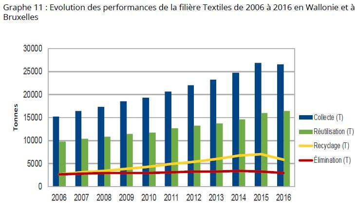 Chiffres de collectes de textiles à Bruxelles et en Wallonie