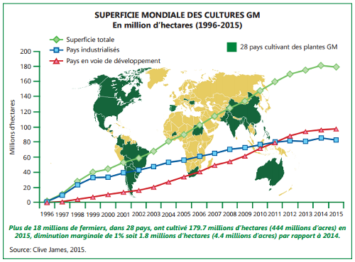 Superficies mondiales des cultures OGM