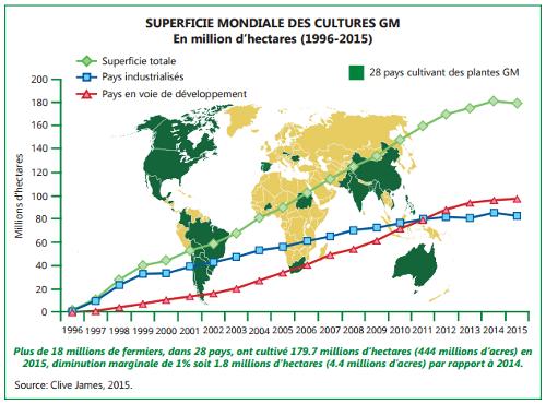 Superficies mondiales des cultures OGM