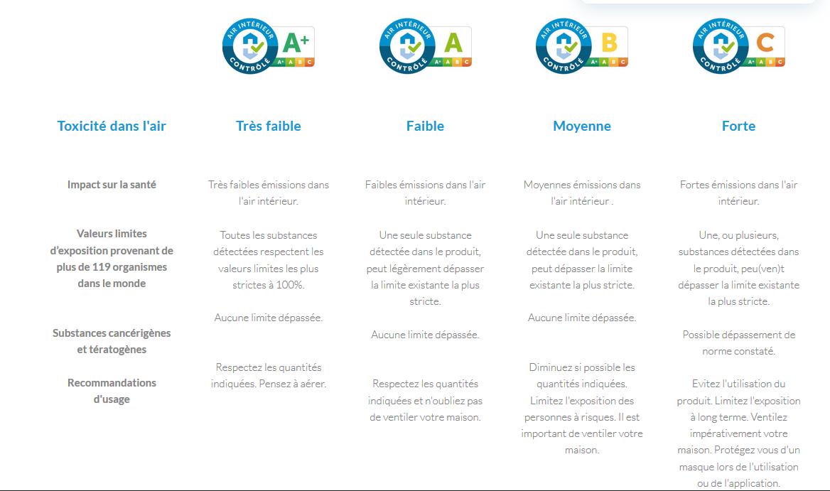 Tableau des critères du label Air intérieur contrôlé