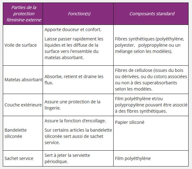 Composition standard des différentes parties des serviettes
