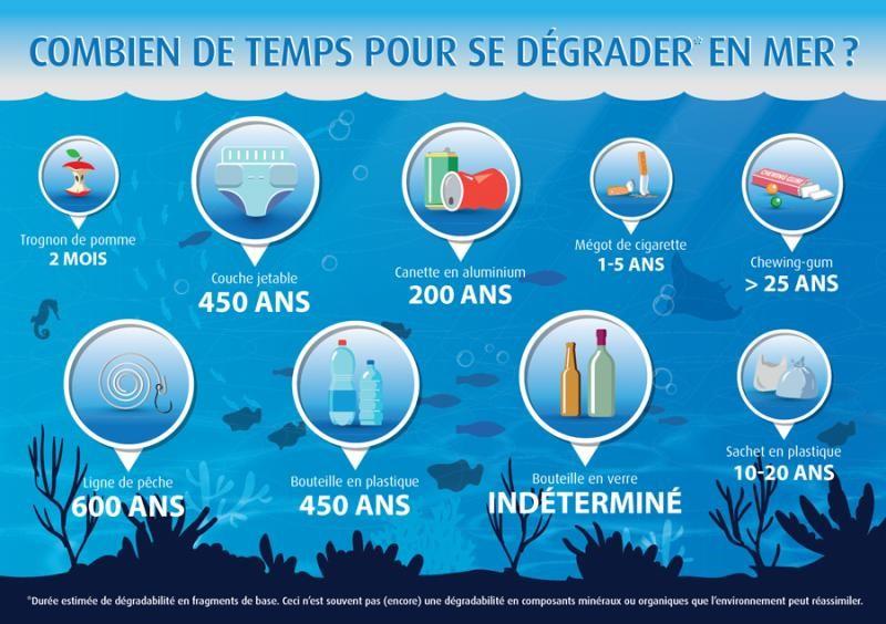 Temps de dégradation de divers déchets dans l'environnement