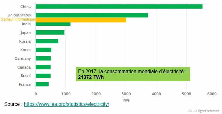 Top ten des pays consommateurs d'électricité