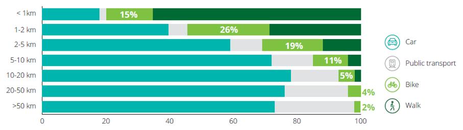 60% des déplacements de moins de 5 km sont effectués en voiture
