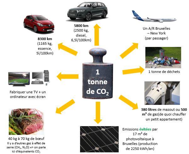 A quoi correspond une tonne de CO2 ?