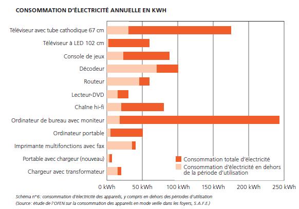 Consommation d'électricité des appareils en veille