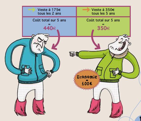 Un veste de qualité versus deux bon marché : la première revient moins cher au total