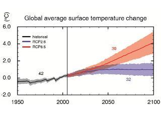 Evolution de la température moyenne à la surface de la terre, selon divers scénarios du GIEC (AR5)