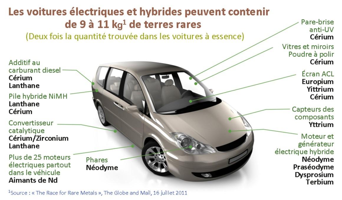 Des métaux rares dans les voitures électriques